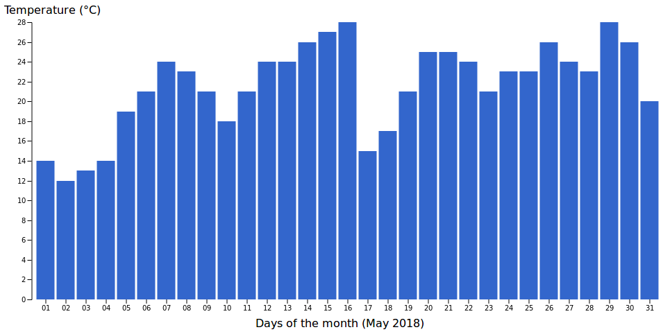 Bar chart of maximal temperatures in Stockholm in May 2018